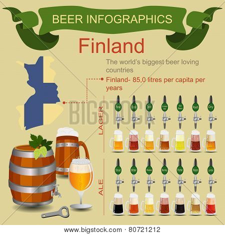 Beer infographics. The world's biggest beer loving country - Finland.