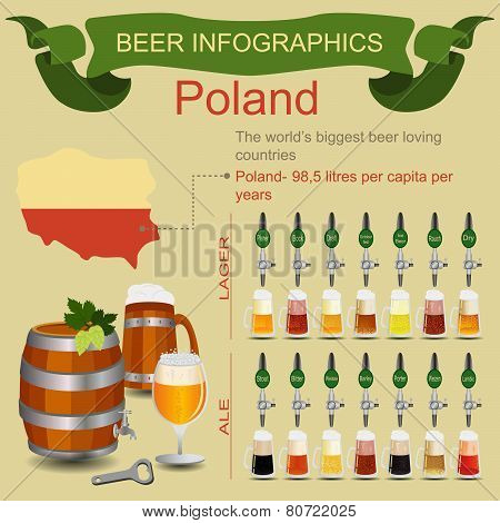 Beer infographics. The world's biggest beer loving country - Poland.