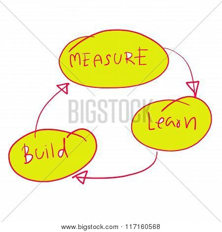 Concept Of Learn In Business Operations Design Graph.