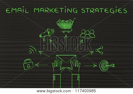 Shopping & Sharing Symbols Coming Out Of Envelope, Email Marketing Strategies
