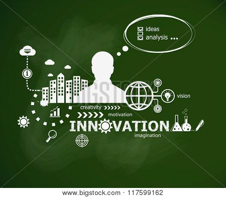 Innovation Design Concept And Man.
