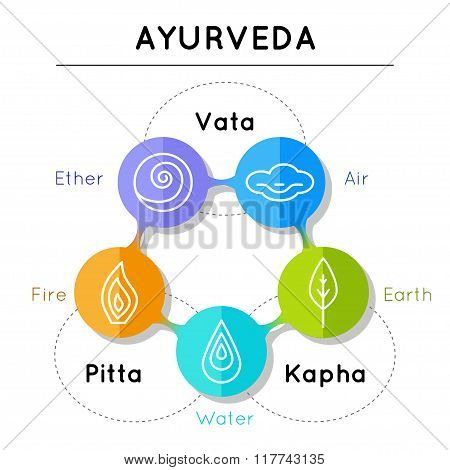 Ayurveda elements in linear style.