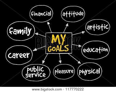 My Goals Mind Map