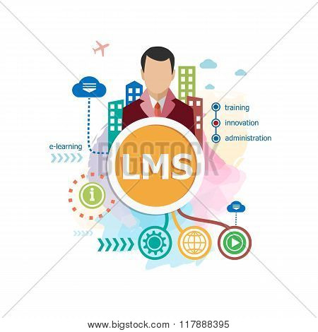 Learning Management System (lms) Words Cloud Concepts For Web Banner
