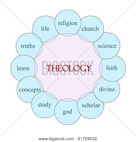 Theology Circular Word Concept