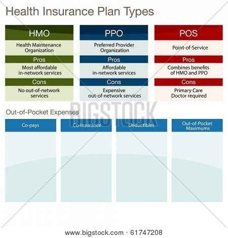 An image of a health insurance plan type chart.