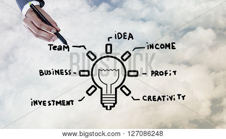 Business drawn ideas