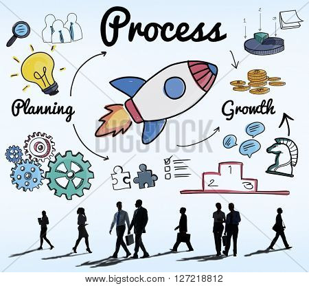 Process Procedure Production System Operation Concept