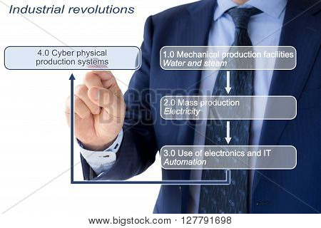 Industry 4.0 concept illustration infographic industrial revolutions with a businessman in a blue suit pointing at the box with the explanation of Industry 4.0