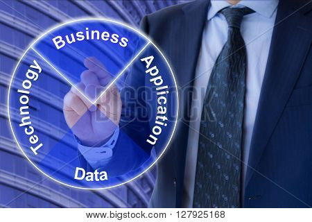 The four Enterprise Architecture domains Business,Technology,Data and Application arranged as a transparent circle with a businessman in a suit pressing the business section of the circle in front of an office building