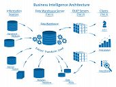 Business Intelligence Architecture With Tiers: Information Sources, Data Warehouse Server With Etl,  poster