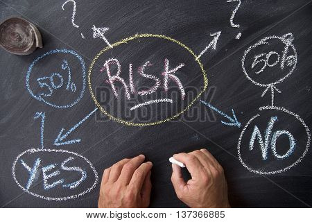 The Concept Of Risk