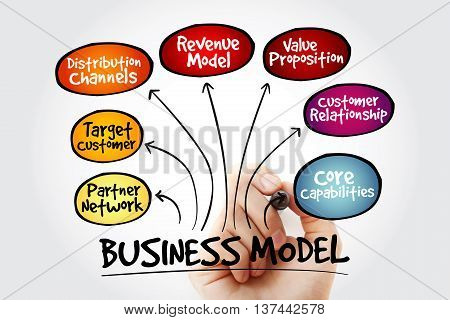 Hand Writing Business Model Mind Map