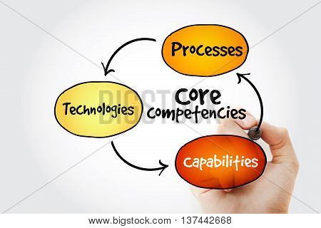 Hand Writing Core Competencies Mind Map