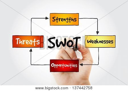 Hand Writing Swot Analysis Diagram