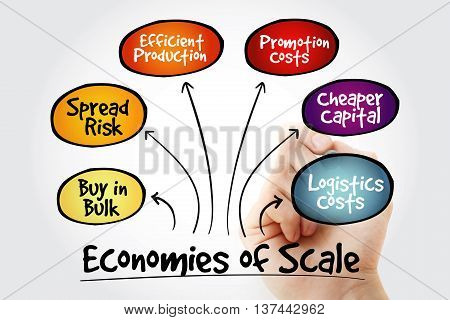 Hand Writing Economies Of Scale Mind Map