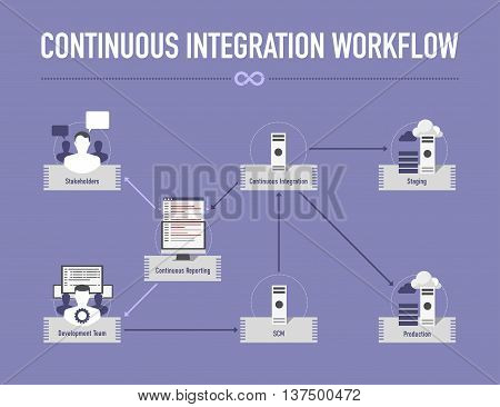 Infographic with Continuous Integration Workflow in flat style