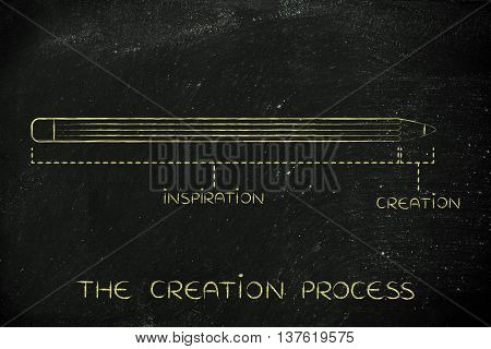 Creative Process With Long Inspiration And Short Creation Time
