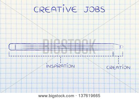 Creative Jobs With Long Inspiration And Short Creation Time