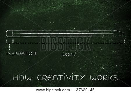 Short Inspiration And Long Working Time, How Creativity Works