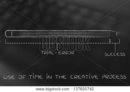 Long Trial Error Before Success, Use Of Time In Creative Process
