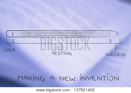 Long Idea Testing Phase Before Success, Making A New Invention