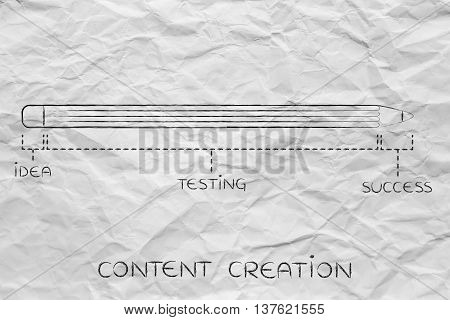 Long Idea Testing Phase Before Success, Content Creation