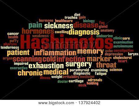 Hashimotos, Word Cloud Concept 6