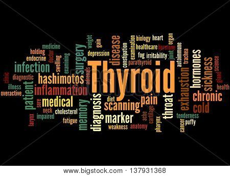 Thyroid, Word Cloud Concept 5