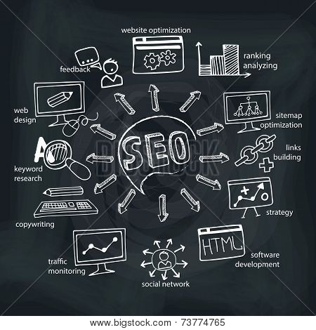 Doodle scheme main activities seo with icons.Chalkboard