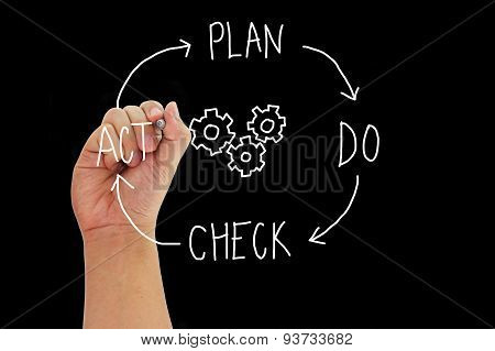 Hand With Pen Writing Concept Plan Do Check Act Around Gears Isolated On Black Background.