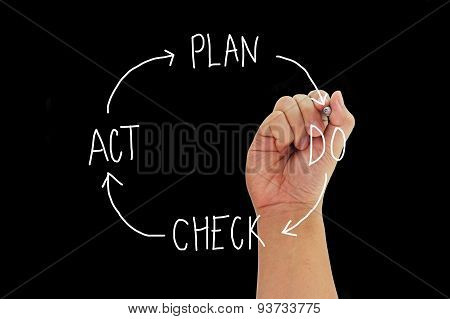 Hand With Pen Writing Concept Plan Do Check Act Isolated On Black Background.