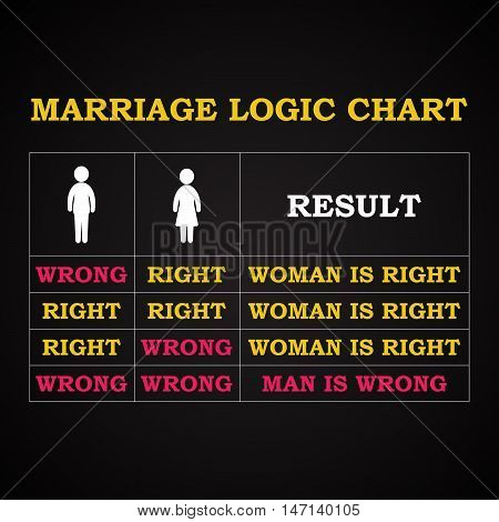 Marriage logic chart - funny inscription template