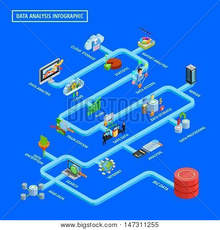 Big data access analysis process and safe storage internet security technologies isometric flowchart bright blue background vector illustration