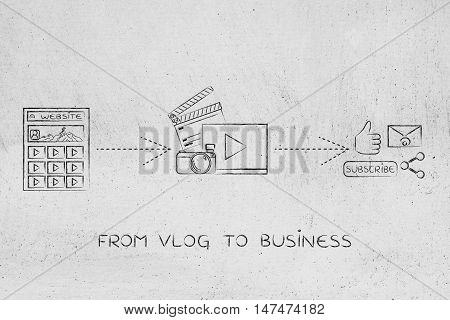 Successful Vlog Business: Platform, Videos And Social Media Sharing Icons