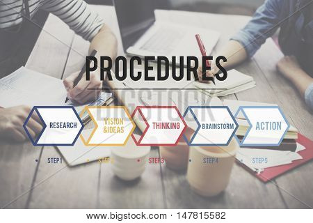 Operation Procedure Action Ideas Goal Concept