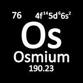 Periodic Table Element Osmium Icon On White Background. Vector Illustration. poster