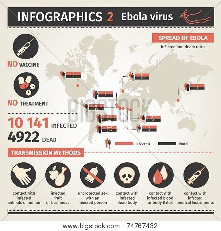 Infographics. Ebola virus. Distribution map. Ways of transmission