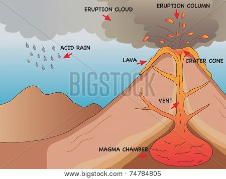 Volcano cross section illustration