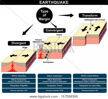 Earthquake Formation Infographic different types of margin friction divergent convergent transform natural disaster nature anger structure earth layers volcanic activity damage topography education