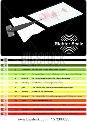 Richter Scale used to measure earthquake disaster strength measurement device Vector category consequences damage effect destruction caused felt by people mass natural catastrophe infographic
