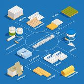 Construction Materials Isometric Flowchart With Isolated Images Of Domestic Decorating Materials Bui poster
