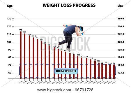 Weigh Loss Progress