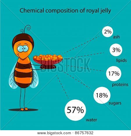 The information poster containing information on a chemical composition of royal jelly
