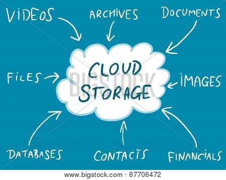 Online Cloud
