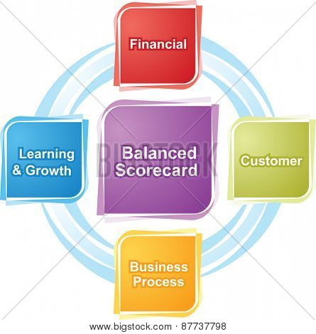 business strategy concept infographic diagram illustration of balanced scorecard