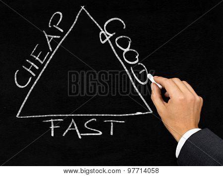 Cheap, Good, Fast Business Triangle Written On Blackboard By Businessman