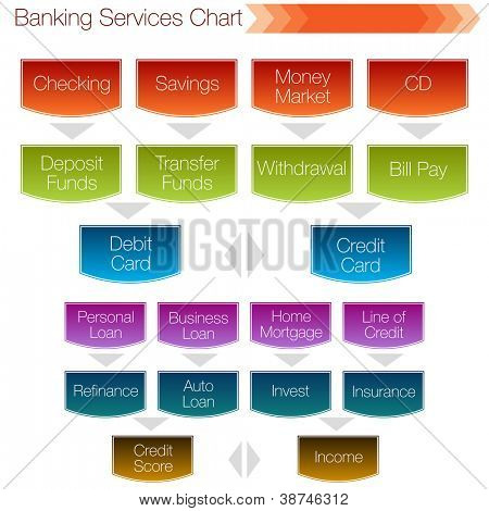 An image of a banking services chart.