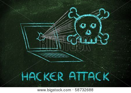 Malware Threats And Internet Security, Skull And Pc