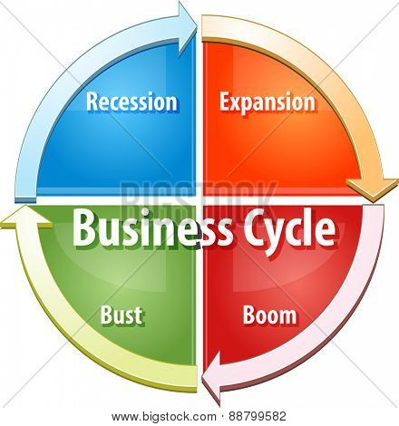business strategy concept infographic diagram illustration of business cycle stages vector
